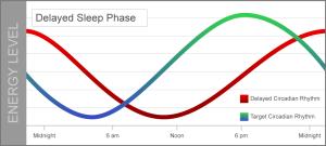 Delayed-Sleep-Phase