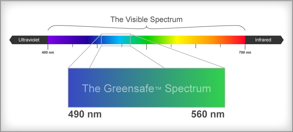 Greensafe-Spectrum