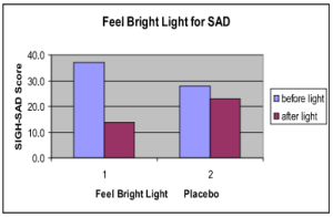 Feel Bright Light for Seasonal Affective Disorder Trial Graph