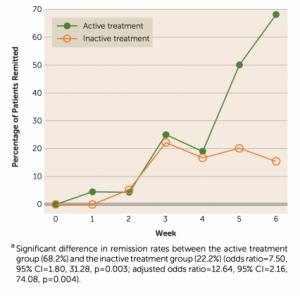 Bright Light Treatment of Bipolar Depression Remission Rates